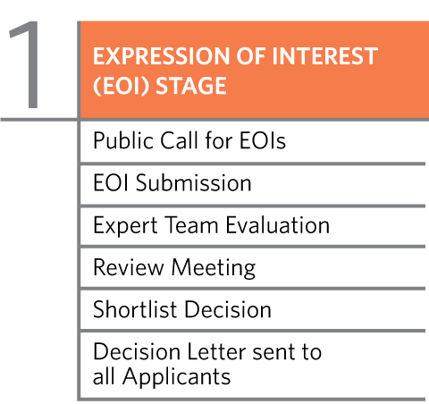 Stage 1 -  Expression of Interest (EOI) stage: Public Call for EOIs, EOI Submission, Expert Team Evaluation, Review Meeting, Shortlist Decision, Decision Letter sent to all Applications.