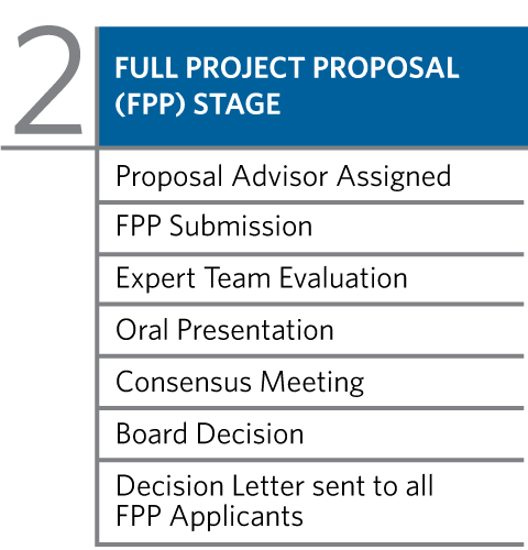 Stage 2 -  Full Project Proposal (FPP) Stage: Proposal Advisor Assigned, FPP Submission, Expert Team Evaluation, Oral Presentation, Consensus Meeting, Board Decision, Decision Letter set to all FPP Applicants